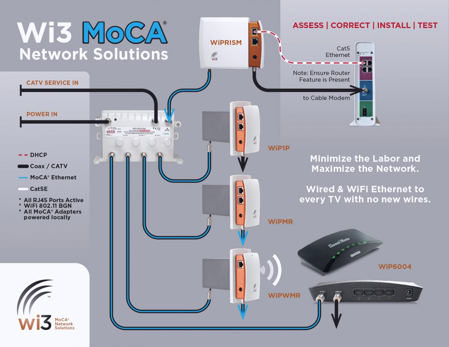 Moca Network Wiring Diagram Wi3 Moca Network solutions Joins Home Technology
